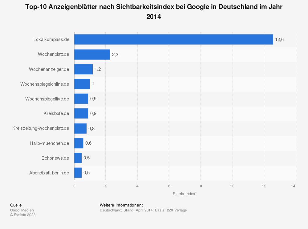 Statistik: Top-10 Anzeigenblätter nach Sichtbarkeitsindex bei Google in Deutschland im Jahr 2014 | Statista