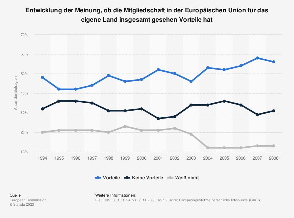 Statistik: Entwicklung der Meinung, ob die Mitgliedschaft in der Europäischen Union für das eigene Land insgesamt gesehen Vorteile hat | Statista
