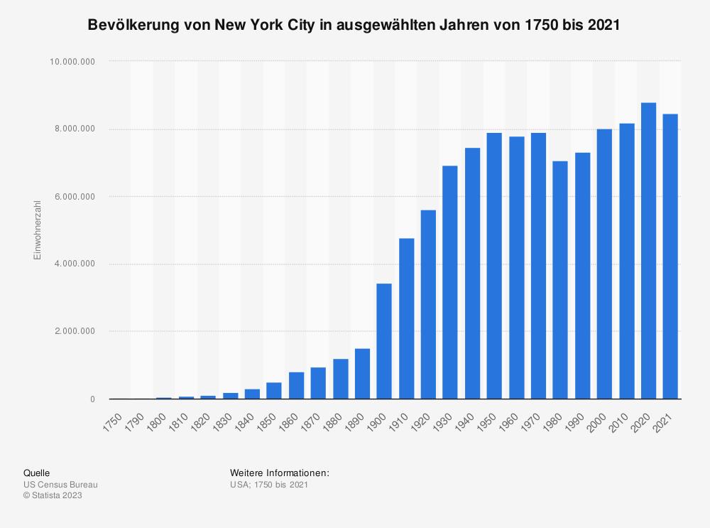 Statistik: Bevölkerung von New York City in ausgewählten Jahren von 1750 bis 2018 | Statista