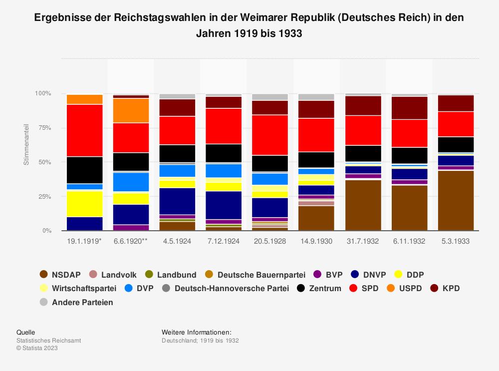 Statistik: Ergebnisse der Reichstagswahlen in der Weimarer Republik (Deutsches Reich) in den Jahren 1919 bis 1933 | Statista