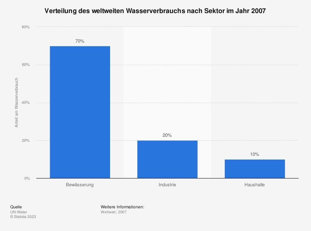 Statistik: Verteilung des weltweiten Wasserverbrauchs nach Sektor im Jahr 2007 | Statista