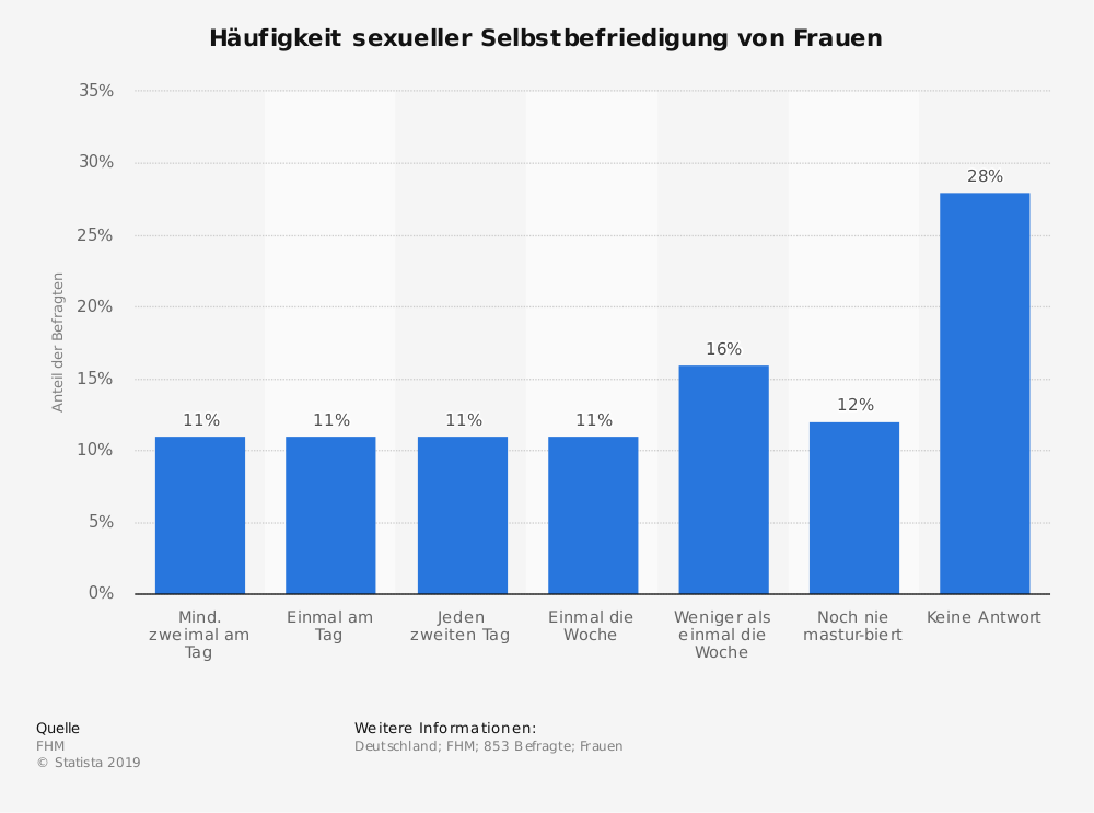 Statistik: Häufigkeit sexueller Selbstbefriedigung von Frauen | Statista