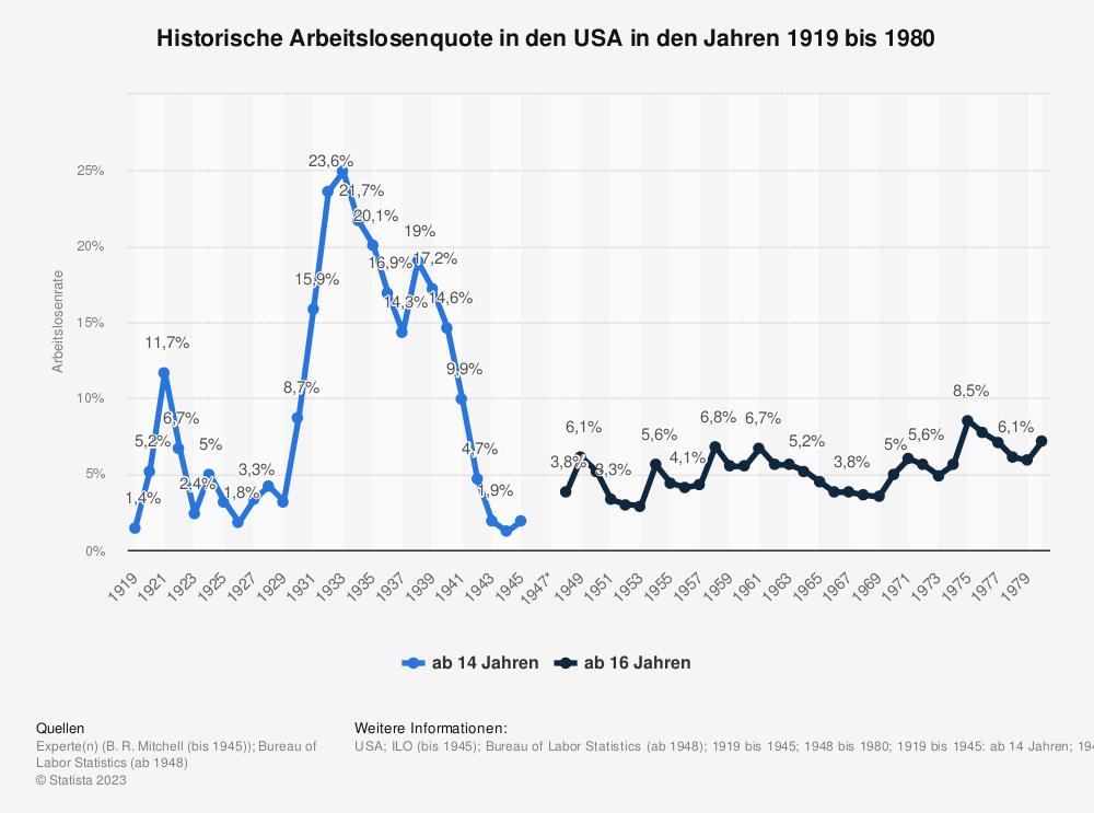 Statistik: Historische Arbeitslosenquote in den USA in den Jahren 1919 bis 1945 | Statista