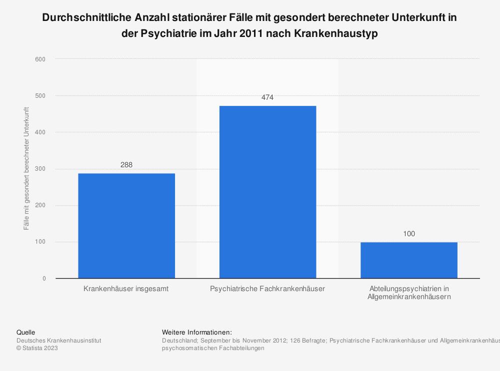 Statistik: Durchschnittliche Anzahl stationärer Fälle mit gesondert berechneter Unterkunft in der Psychiatrie im Jahr 2011 nach Krankenhaustyp | Statista