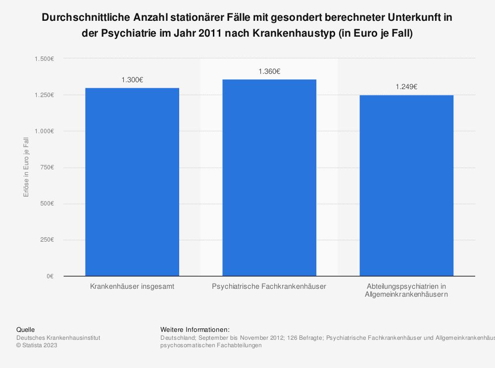 Statistik: Durchschnittliche Anzahl stationärer Fälle mit gesondert berechneter Unterkunft in der Psychiatrie im Jahr 2011 nach Krankenhaustyp (in Euro je Fall) | Statista