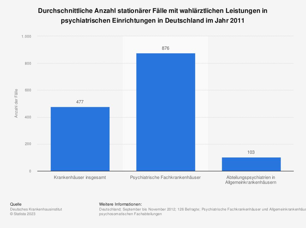 Statistik: Durchschnittliche Anzahl stationärer Fälle mit wahlärztlichen Leistungen in psychiatrischen Einrichtungen in Deutschland im Jahr 2011 | Statista