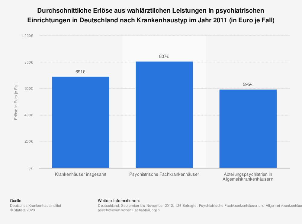 Statistik: Durchschnittliche Erlöse aus wahlärztlichen Leistungen in psychiatrischen Einrichtungen in Deutschland nach Krankenhaustyp im Jahr 2011 (in Euro je Fall) | Statista
