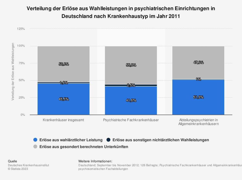 Statistik: Verteilung der Erlöse aus Wahlleistungen in psychiatrischen Einrichtungen in Deutschland nach Krankenhaustyp im Jahr 2011 | Statista
