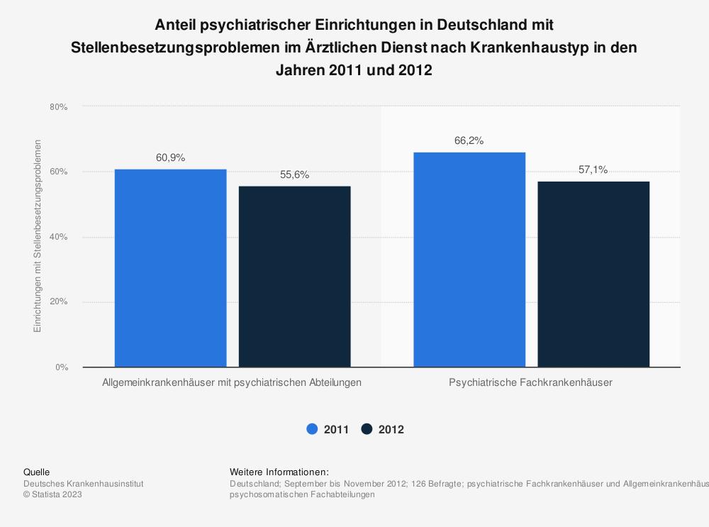 Statistik: Anteil psychiatrischer Einrichtungen in Deutschland mit Stellenbesetzungsproblemen im Ärztlichen Dienst nach Krankenhaustyp in den Jahren 2011 und 2012 | Statista