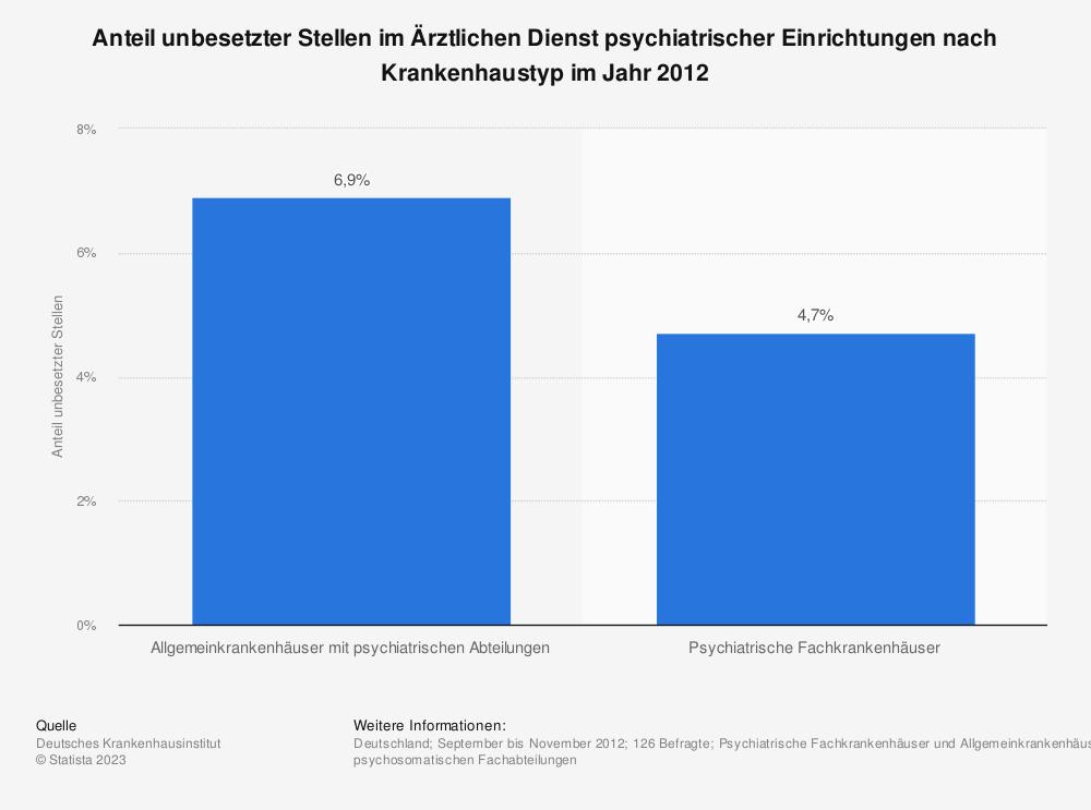 Statistik: Anteil unbesetzter Stellen im Ärztlichen Dienst psychiatrischer Einrichtungen nach Krankenhaustyp im Jahr 2012 | Statista