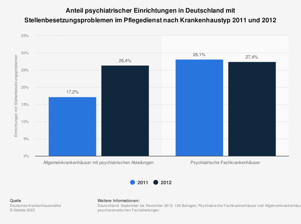 Statistik: Anteil psychiatrischer Einrichtungen in Deutschland mit Stellenbesetzungsproblemen im Pflegedienst nach Krankenhaustyp 2011 und 2012 | Statista