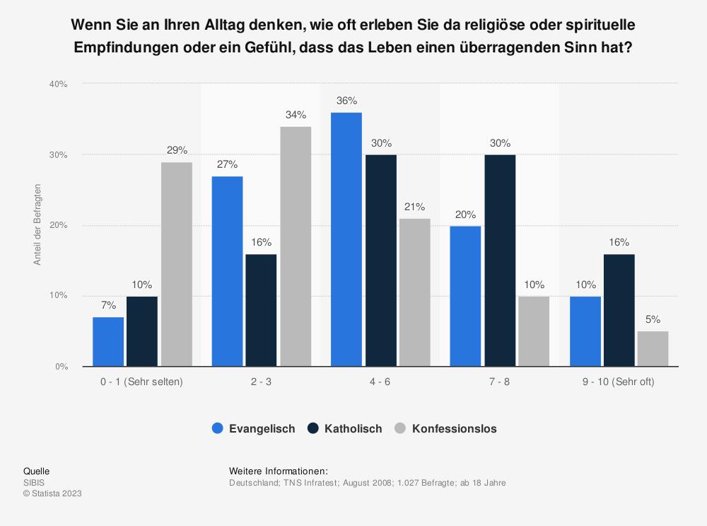 Statistik: Wenn Sie an Ihren Alltag denken, wie oft erleben Sie da religiöse oder spirituelle Empfindungen oder ein Gefühl, dass das Leben einen überragenden Sinn hat?   Statista