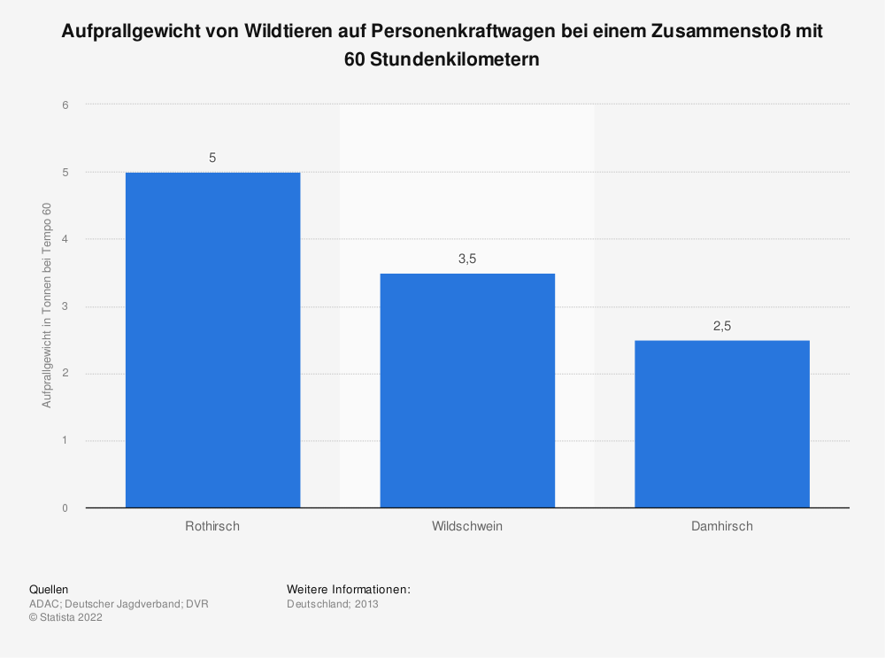 Statistik: Aufprallgewicht von Wildtieren auf Personenkraftwagen bei einem Zusammenstoß mit 60 Stundenkilometern | Statista