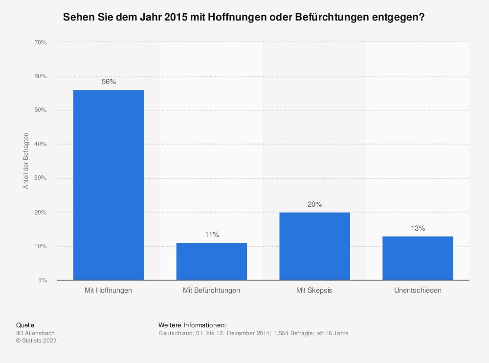 Statistik: Sehen Sie dem Jahr 2015 mit Hoffnungen oder Befürchtungen entgegen? | Statista
