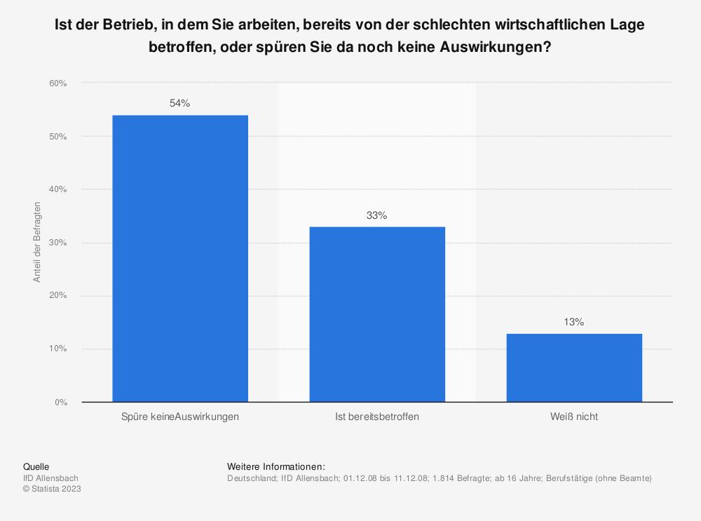 Statistik: Ist der Betrieb, in dem Sie arbeiten, bereits von der schlechten wirtschaftlichen Lage betroffen, oder spüren Sie da noch keine Auswirkungen? | Statista
