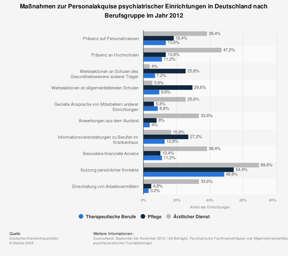 Statistik: Maßnahmen zur Personalakquise psychiatrischer Einrichtungen in Deutschland nach Berufsgruppe im Jahr 2012 | Statista