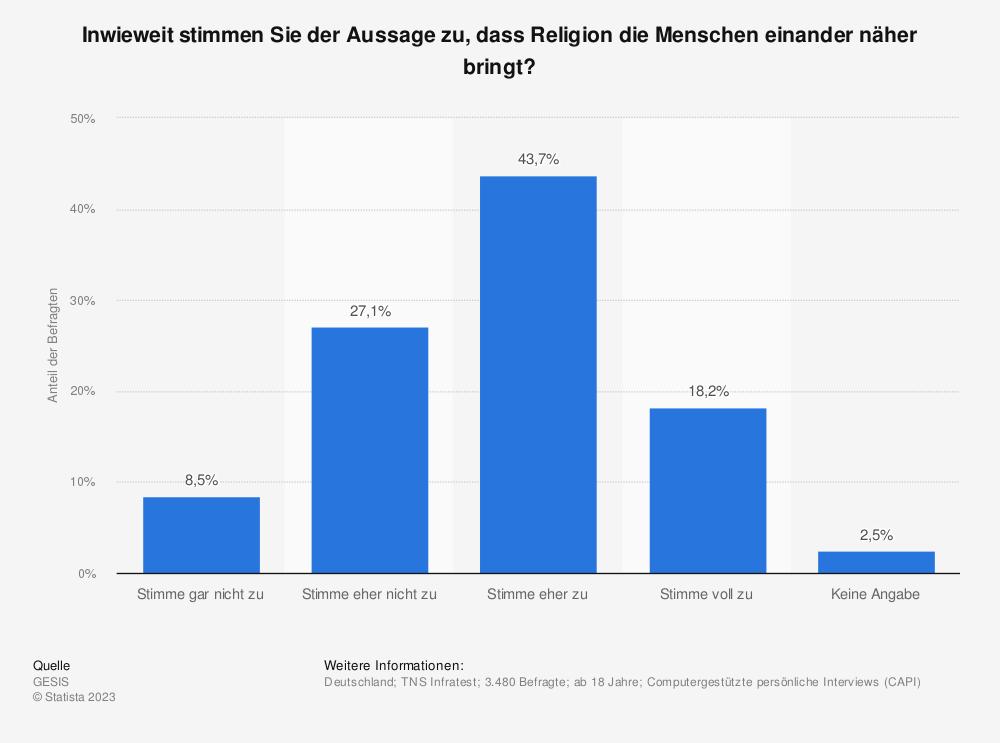 Statistik: Inwieweit stimmen Sie der Aussage zu, dass Religion die Menschen einander näher bringt? | Statista