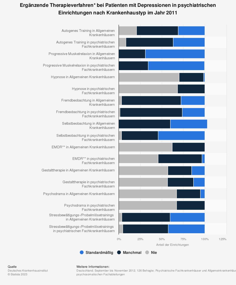 Statistik: Ergänzende Therapieverfahren* bei Patienten mit Depressionen in psychiatrischen Einrichtungen nach Krankenhaustyp im Jahr 2011 | Statista