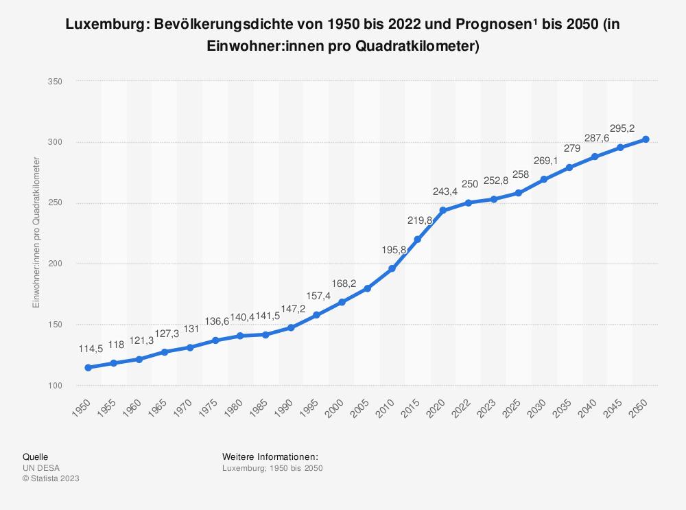 Statistik: Luxemburg: Bevölkerungsdichte von 2008 bis 2018 (in Einwohner pro Quadratkilometer) | Statista