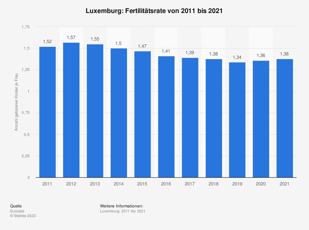 Statistik: Luxemburg: Fertilitätsrate von 2007 bis 2017 | Statista