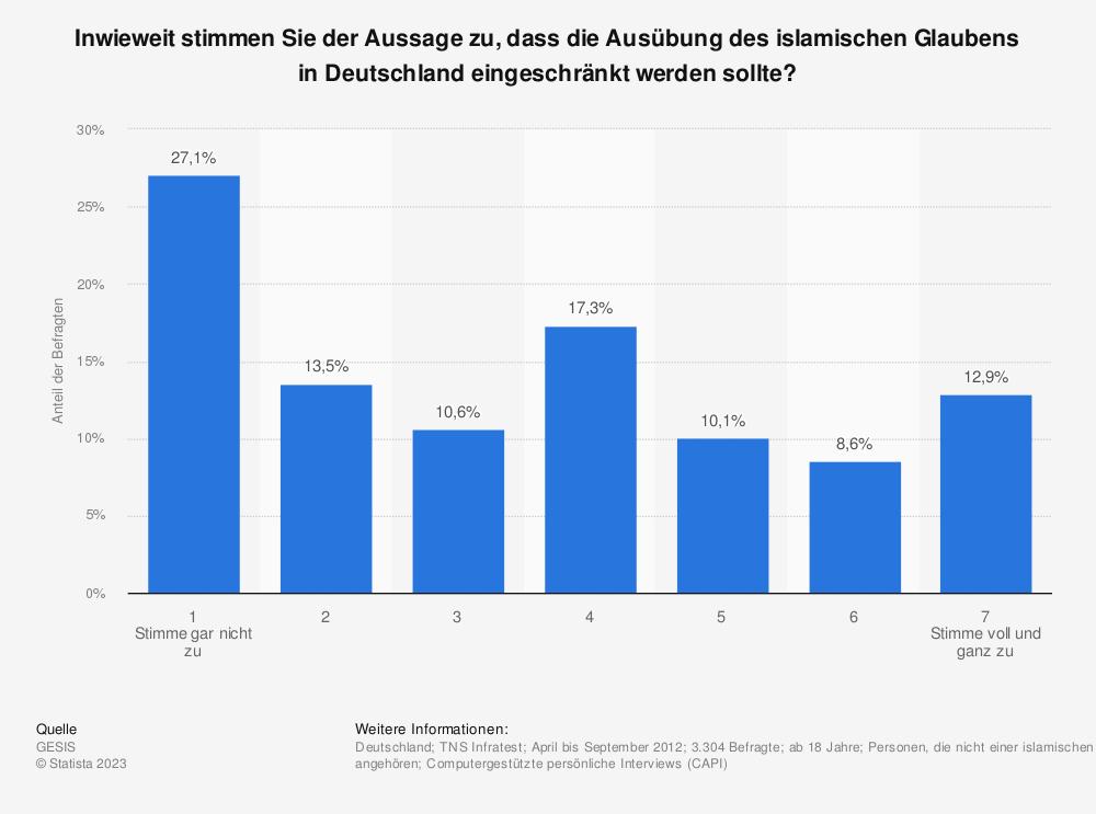 Statistik: Inwieweit stimmen Sie der Aussage zu, dass die Ausübung des islamischen Glaubens in Deutschland eingeschränkt werden sollte? | Statista