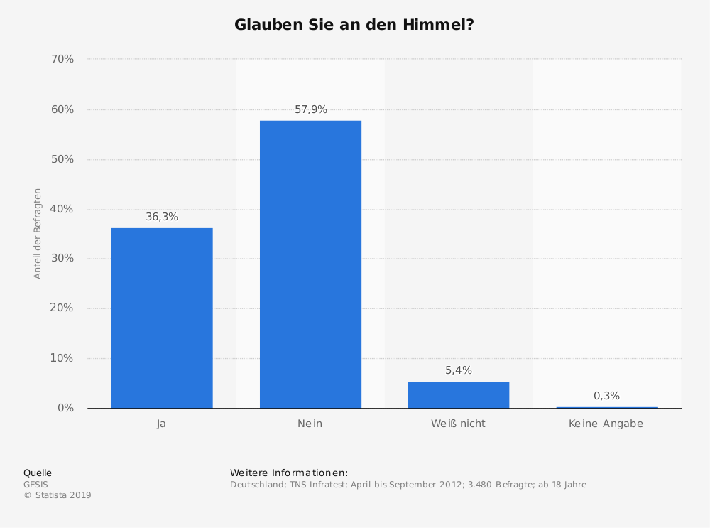 Statistik: Glauben Sie an den Himmel? | Statista
