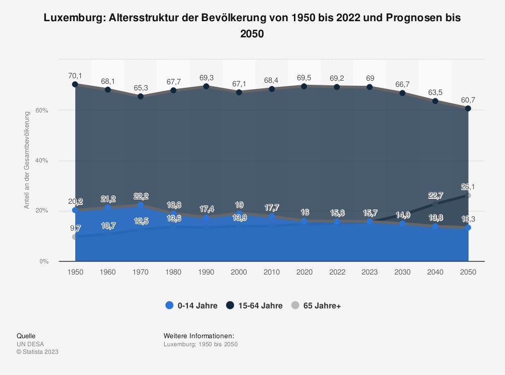Statistik: Luxemburg: Altersstruktur von 2008 bis 2018 | Statista