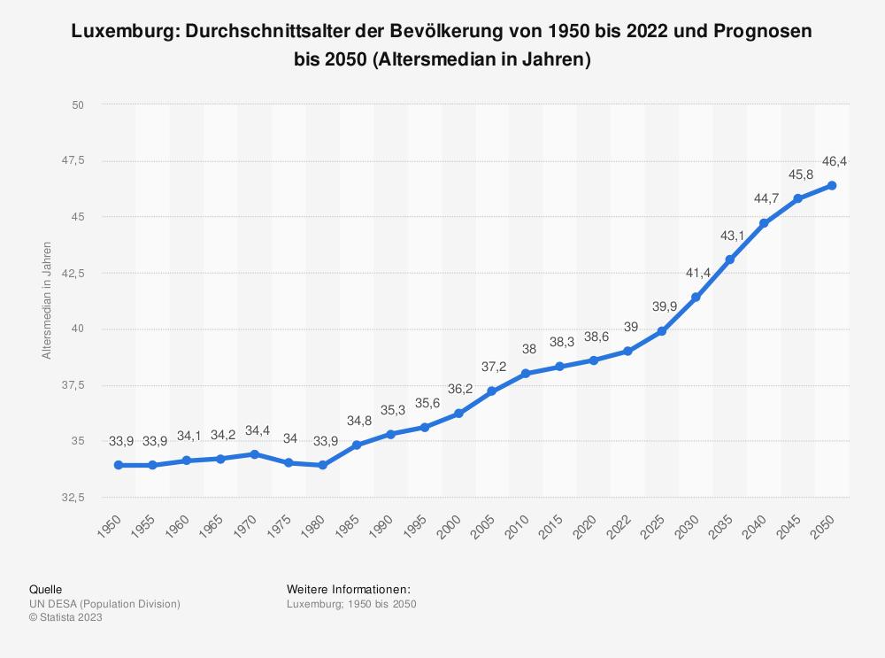 Statistik: Luxemburg: Durchschnittsalter der Bevölkerung von 1950 bis 2020 und Prognosen bis 2050 (Altersmedian in Jahren) | Statista