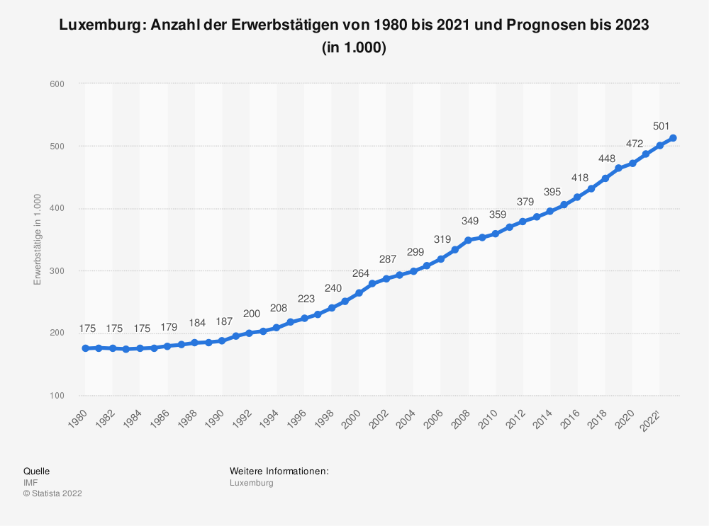 Statistik: Luxemburg: Anzahl der Erwerbstätigen von 1980 bis 2019 und Prognosen bis 2021 (in 1.000) | Statista