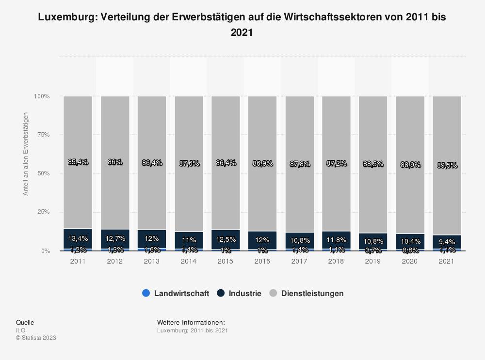 Statistik: Luxemburg: Verteilung der Erwerbstätigen auf die Wirtschaftssektoren von 2009 bis 2019 | Statista