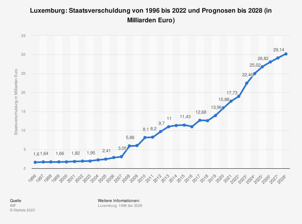 Statistik: Luxemburg: Staatsverschuldung von 1995 bis 2018 und Prognosen bis 2024 (in Milliarden Euro) | Statista