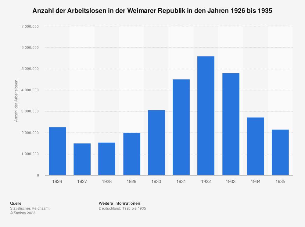 Statistik: Anzahl der Arbeitslosen in der Weimarer Republik in den Jahren 1926 bis 1935 | Statista