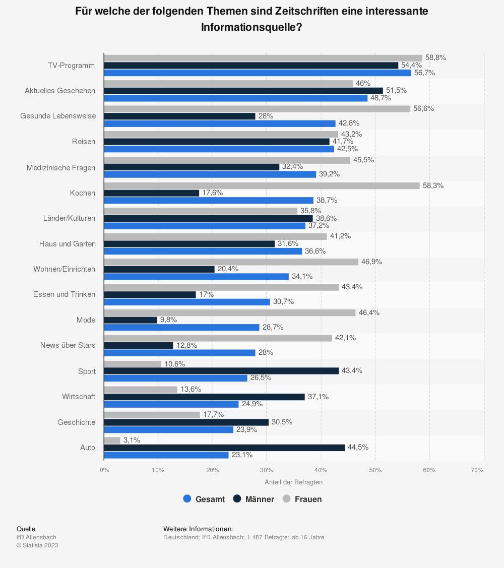 Statistik: Für welche der folgenden Themen sind Zeitschriften eine interessante Informationsquelle? | Statista