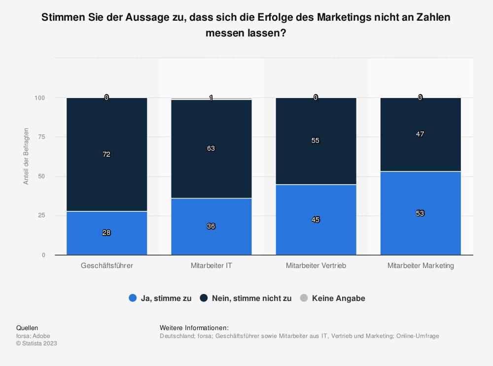 Statistik: Stimmen Sie der Aussage zu, dass sich die Erfolge des Marketings nicht an Zahlen messen lassen? | Statista