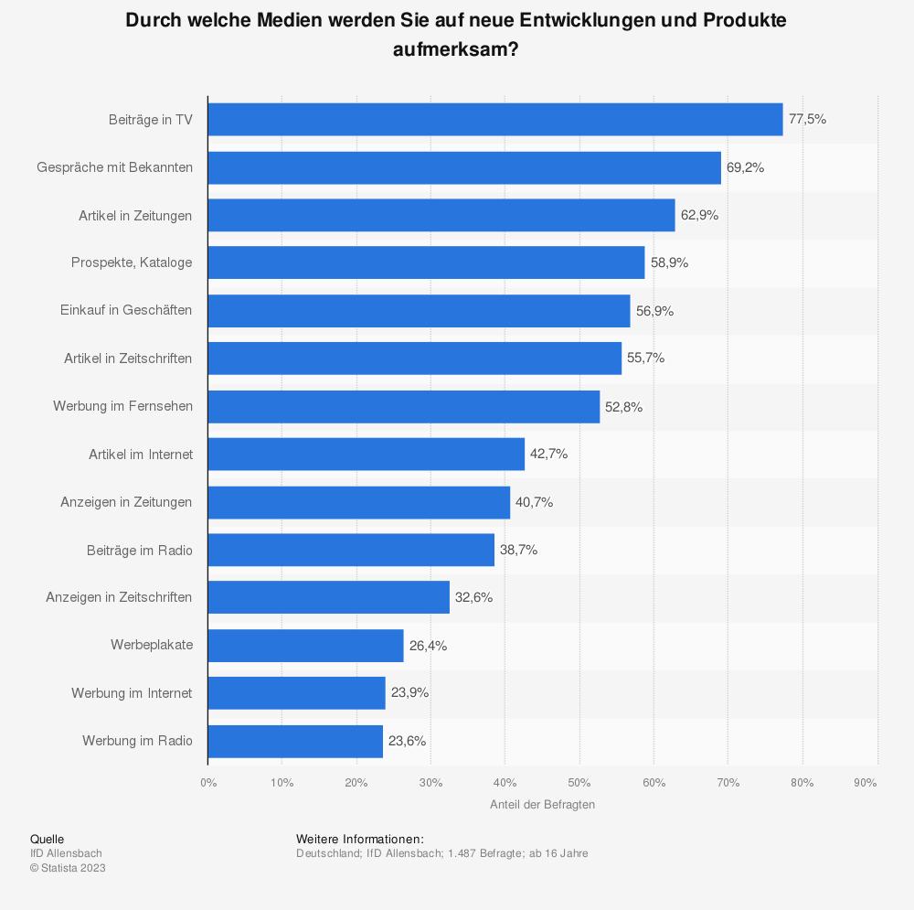 Statistik: Durch welche Medien werden Sie auf neue Entwicklungen und Produkte aufmerksam? | Statista