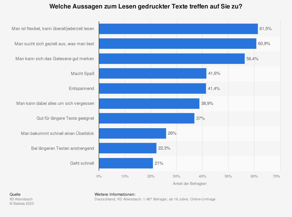 Statistik: Welche Aussagen zum Lesen gedruckter Texte treffen auf Sie zu? | Statista