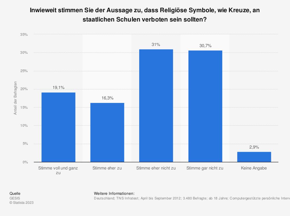 Statistik: Inwieweit stimmen Sie der Aussage zu, dass Religiöse Symbole, wie Kreuze, an staatlichen Schulen verboten sein sollten? | Statista
