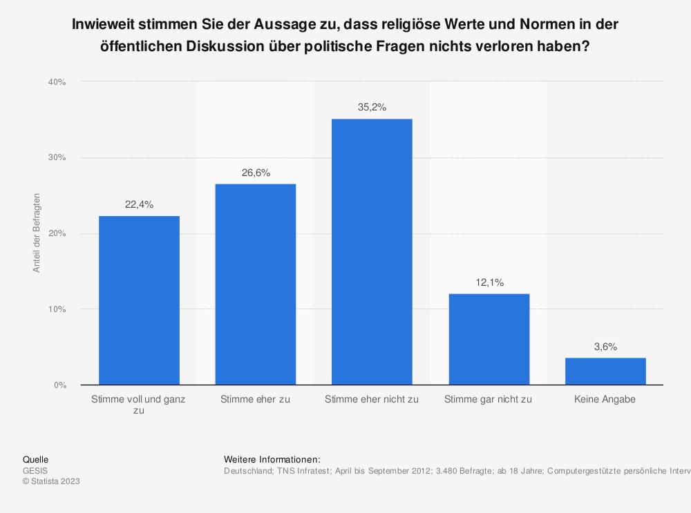 Statistik: Inwieweit stimmen Sie der Aussage zu, dass religiöse Werte und Normen in der öffentlichen Diskussion über politische Fragen nichts verloren haben? | Statista