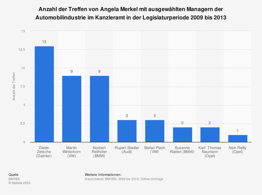 Statistik: Anzahl der Treffen von Angela Merkel mit ausgewählten Managern der Automobilindustrie im Kanzleramt in der Legislaturperiode 2009 bis 2013 | Statista