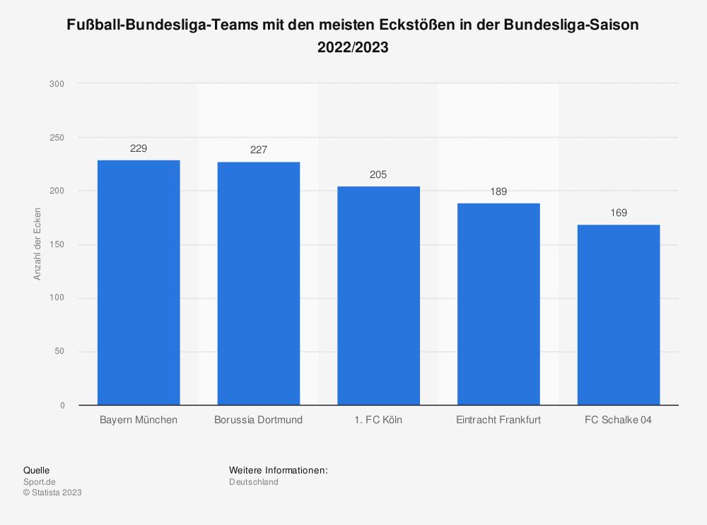 Statistik: Fußball-Bundesliga-Teams mit den meisten Eckstößen in der Bundesliga-Saison 2019/2020 (Stand: 1. Spieltag) | Statista
