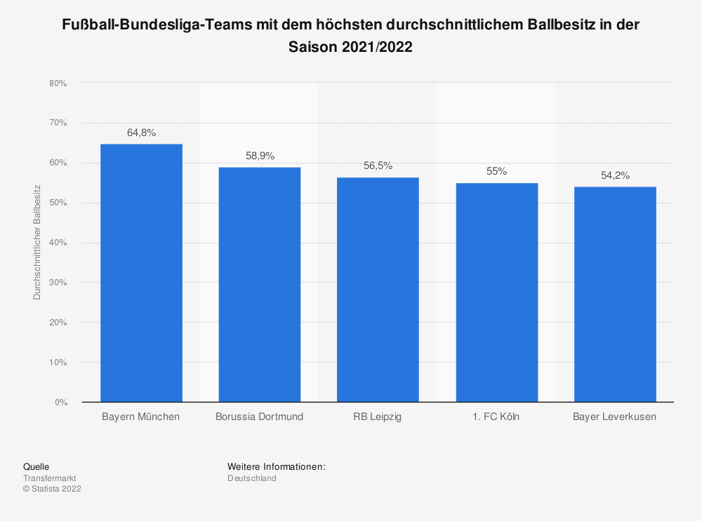 Statistik: Fußball-Bundesliga-Teams mit dem höchsten durchschnittlichem Ballbesitz in der Saison 2020/2021   Statista