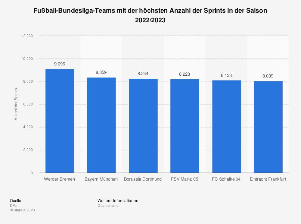 Statistik: Fußball-Bundesliga-Teams mit der höchsten Anzahl der Sprints in der Saison 2020/2021 | Statista