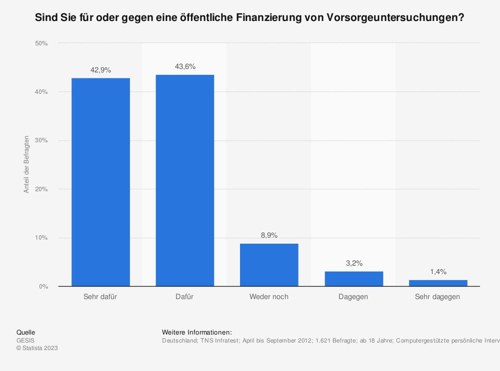 Statistik: Sind Sie für oder gegen eine öffentliche Finanzierung von Vorsorgeuntersuchungen? | Statista