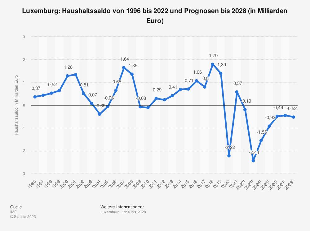 Statistik: Luxemburg: Haushaltssaldo von 1995 bis 2019 und Prognosen bis 2025 (in Milliarden Euro) | Statista