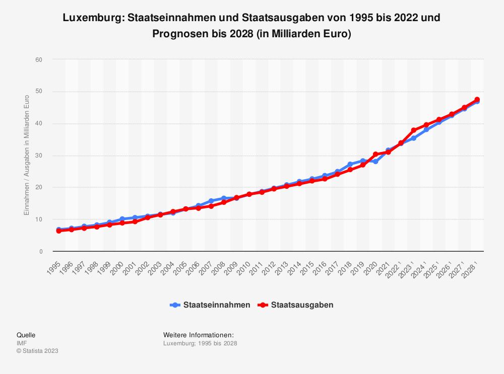 Statistik: Luxemburg: Staatseinnahmen und Staatsausgaben von 1995 bis 2019 und Prognosen bis 2026 (in Milliarden Euro) | Statista