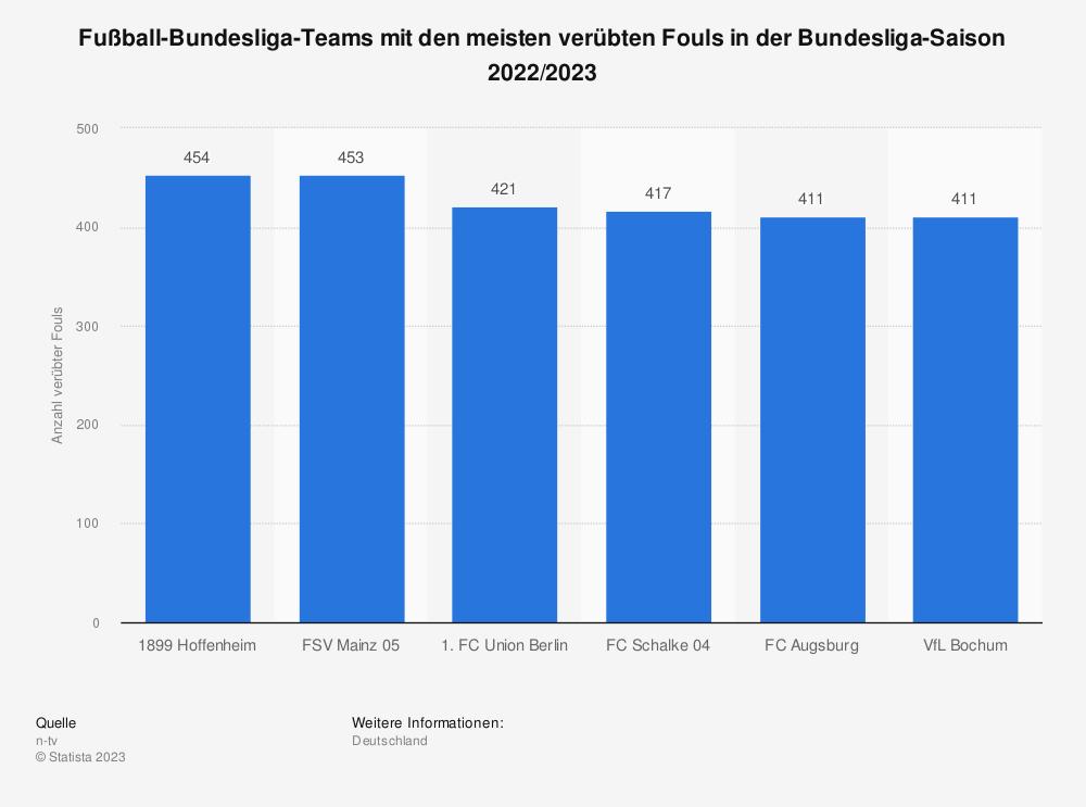 Statistik: Fußball-Bundesliga-Teams nach Anzahl der Fouls (begangene Fouls / gefoult worden) in der Bundesliga-Saison 2018/2019 (Stand: 17. Spieltag) | Statista