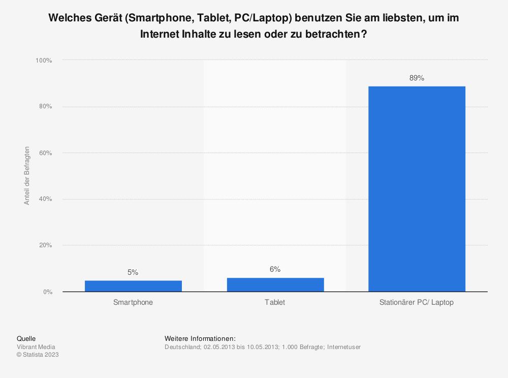 Statistik: Welches Gerät (Smartphone, Tablet, PC/Laptop) benutzen Sie am liebsten, um im Internet Inhalte zu lesen oder zu betrachten? | Statista