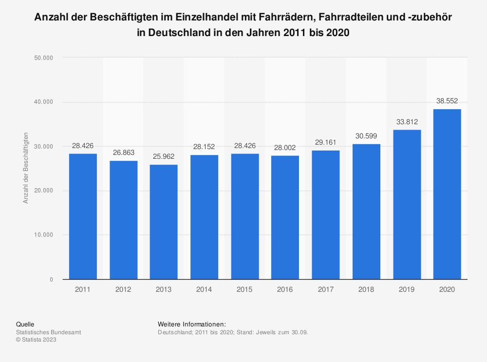 Statistik: Anzahl der Beschäftigten im Einzelhandel mit Fahrrädern, Fahrradteilen und -zubehör in Deutschland in den Jahren 2005 bis 2011 | Statista