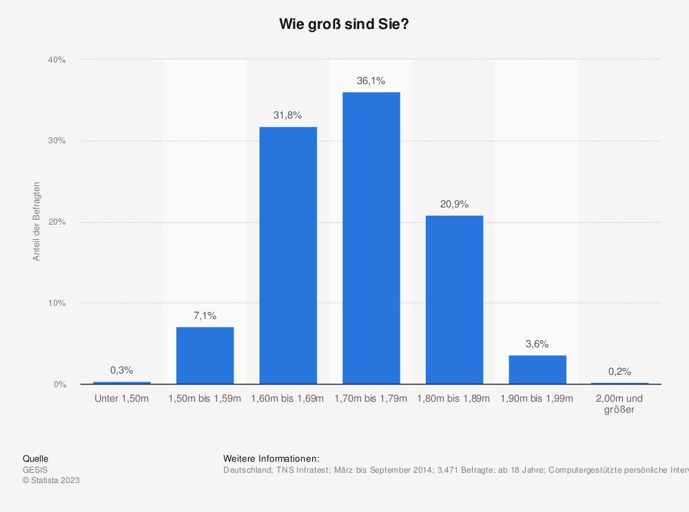 Statistik: Wie groß sind Sie? | Statista
