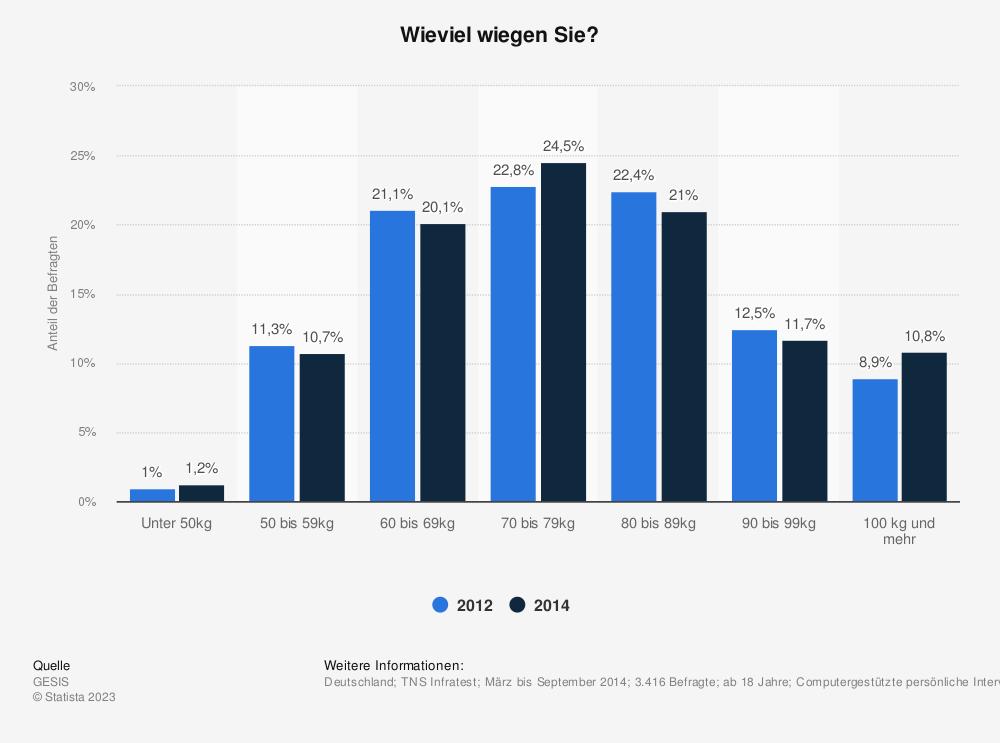 Statistik: Wieviel wiegen Sie? | Statista